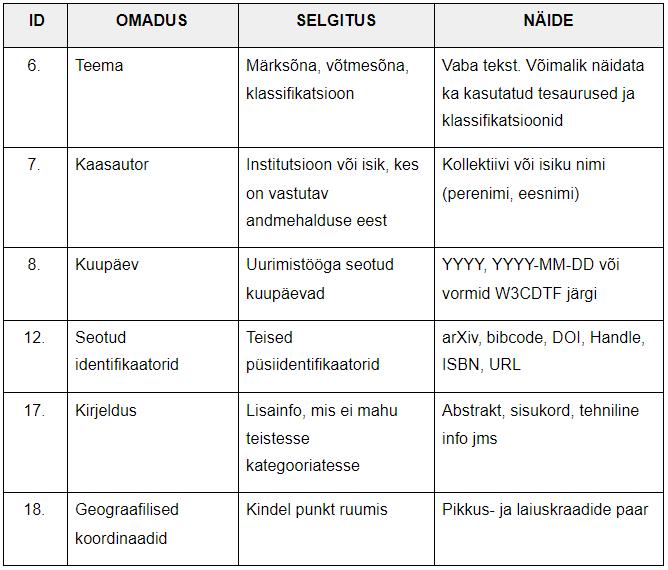 Soovituslikud_metaandmed